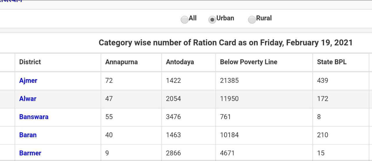 You are currently viewing Rajasthan Ration Card List 2021 ग्राम पंचायत राशन कार्ड सूची