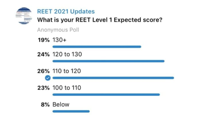 REET Cut Off Marks 2021 Level 1&2 {Expected or Previous}